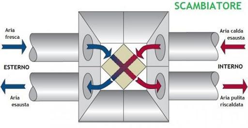 VMC, ventilazione meccanica controllata