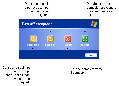 Come comportarsi con il PC, da issco.unige.ch
