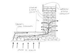 Schema di progetto per il nuovo flusso dell'umidità