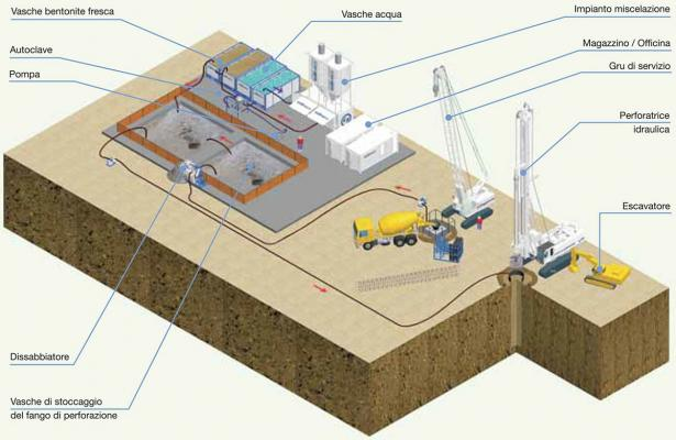 Cantiere per la realizzazione di pali trivellati di grande diametrom by Trevi