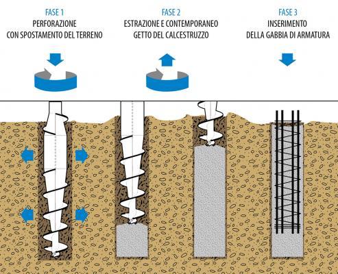 Esecuzione di pali trivellati a spostamento, by Trevi