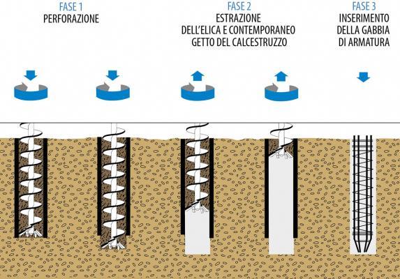 Esecuzione di pali trivellati di cemento armato, by Trevi