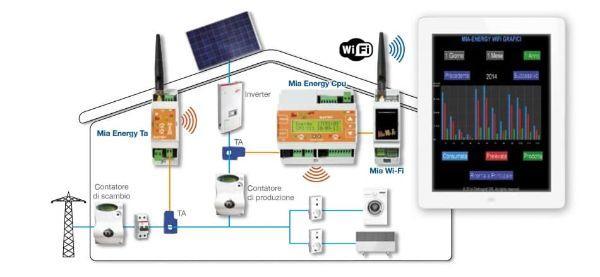 La centralina Mia Energy per il controllo dell'impianto anche da remoto