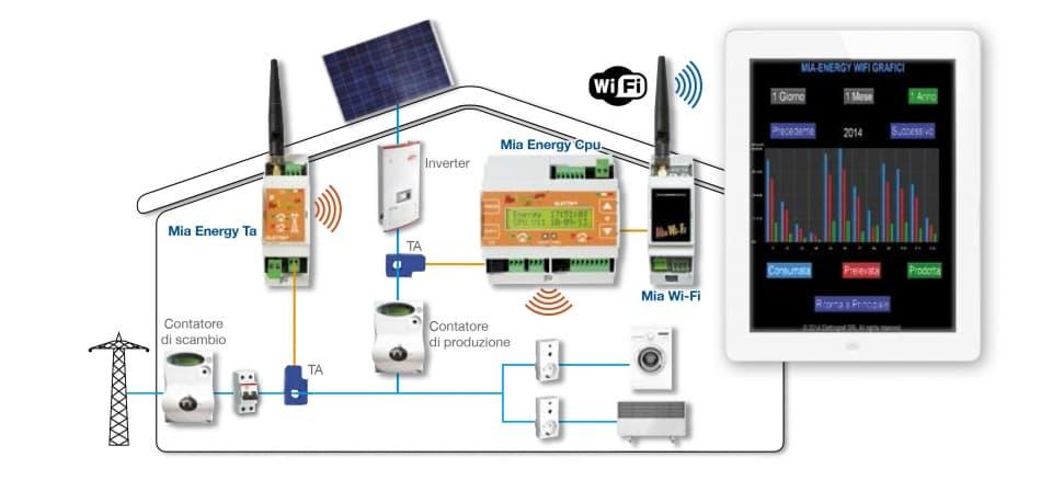 Le centraline come MiaEnergy completano e ottimizzano i sistemi di accumulo energia