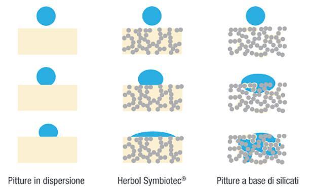Herbol Symbiotec_ Schema comportamento della goccia d'acqua.