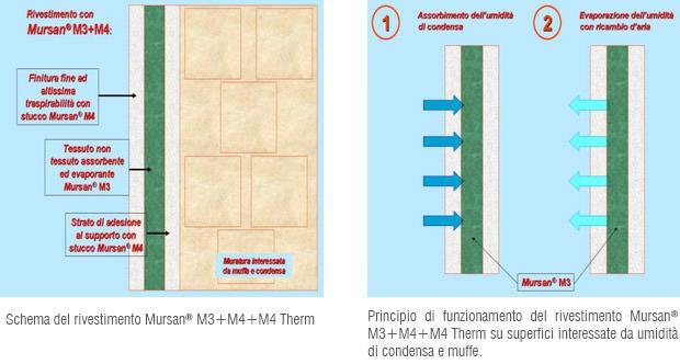 Sistema Mursan, rivestimento anticondensa