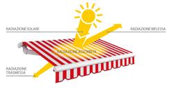 Gibus- Schema dell'azione dei raggi solari..