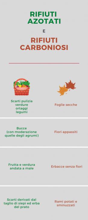 Rifiuti azotati e carboniosi nel compost