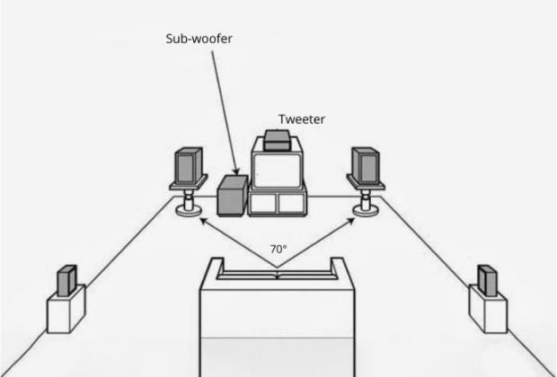 Sistemazione ottimale di un impianto surround 5.1