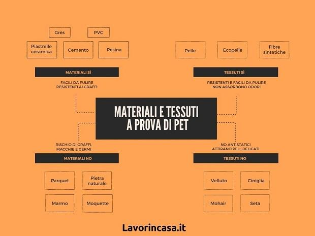 Materiali e tessuti a prova di pet, da Lavorincasa.it