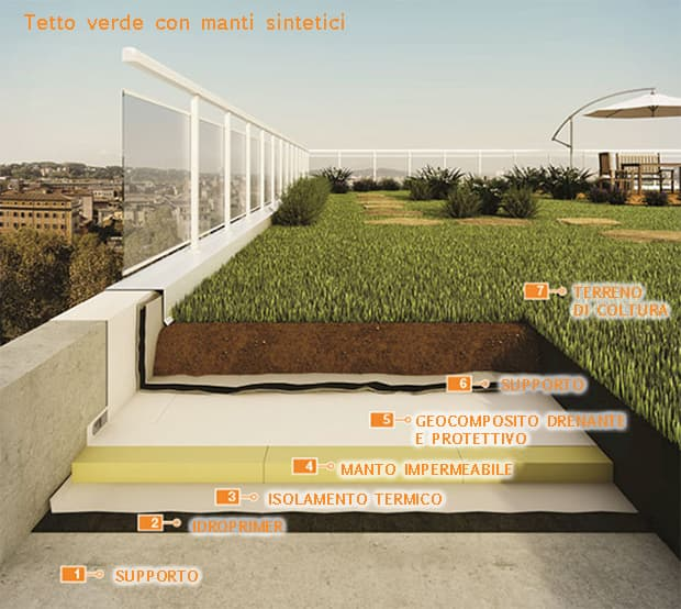 Guaine impermeabilizzanti x tetto giardino Polyglass