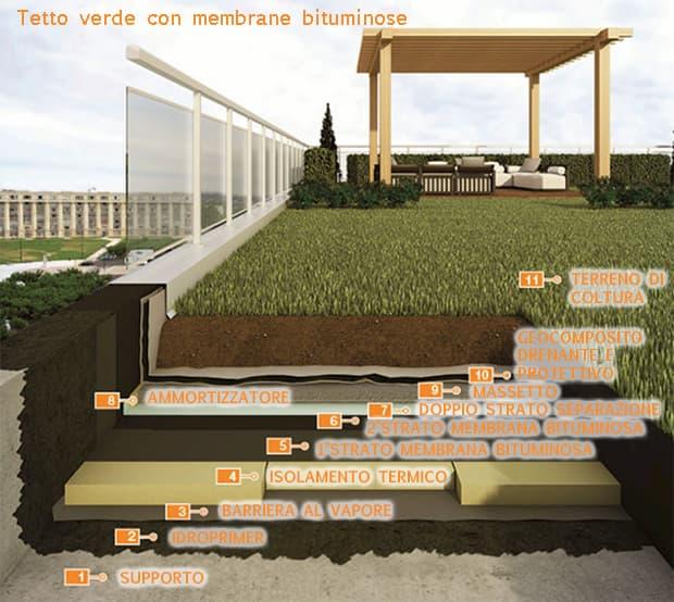 Guaine impermeabilizzanti per tetto verde Polyglass