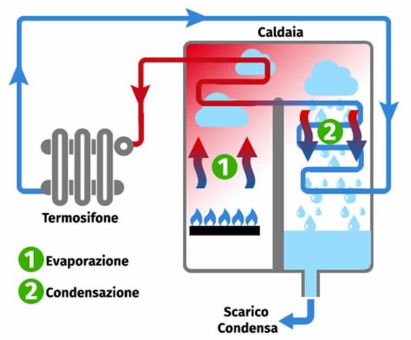 Funzionamento della caldaia a condensazione di Abbassalebollette.it