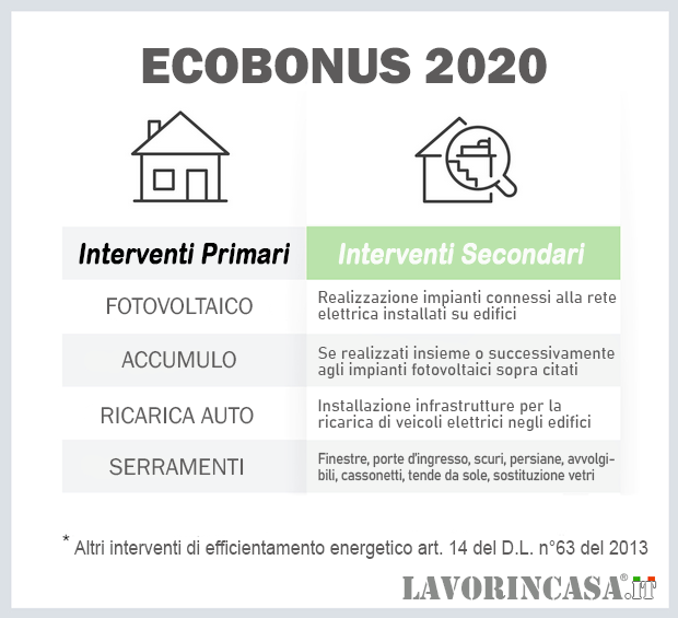 Interventi secondari ecobonus 2020