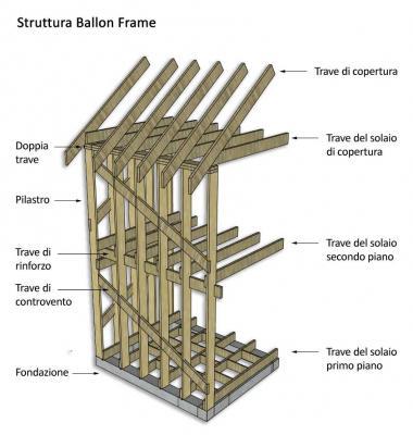 Schema strutturale del sistema ballon frame, by Costantini Sistema Legno
