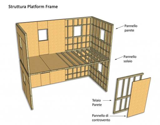 Schema strutturale del sistema platform frame, by Costantini Sistema Legno