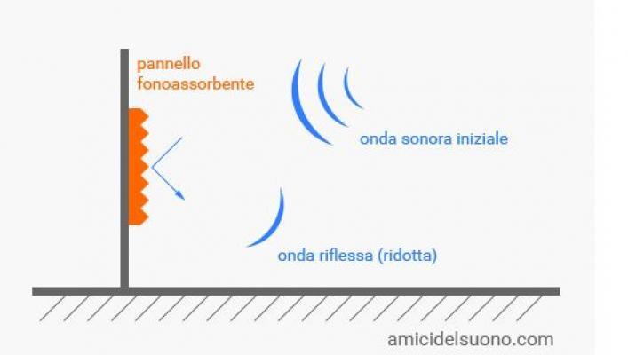 Esempio del funzionamento di un pannello fonoassorbente