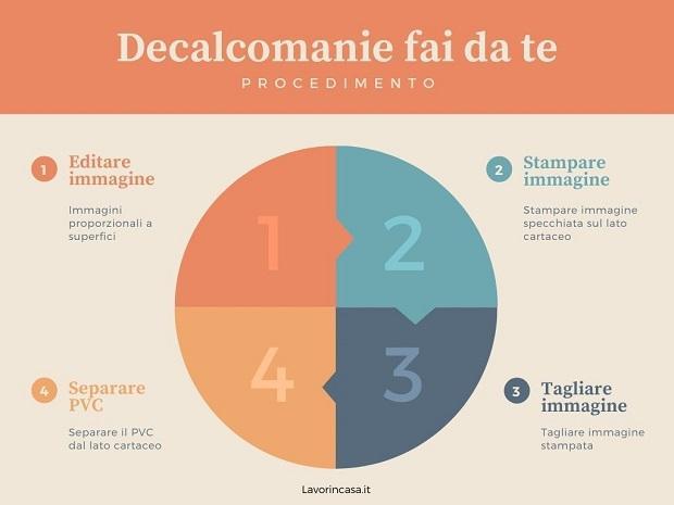 Procedimento per decalcomanie fai da te, da lavorincasa.it