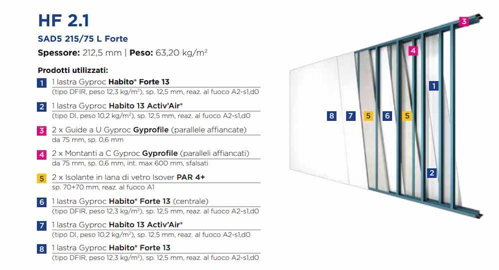 Pareti divisiorie interne, Gyproc HF 2.1 - SAD5 215 75 L Forte