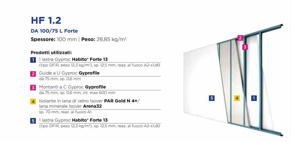Pareti divisorie interne, GyprocHF1.2 DA100 a 75LForte