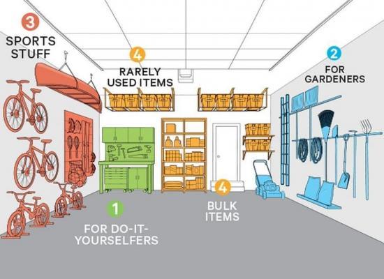 Calcolare spazi garage, da consumerreports.org