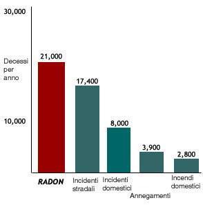 stima radon in Italia