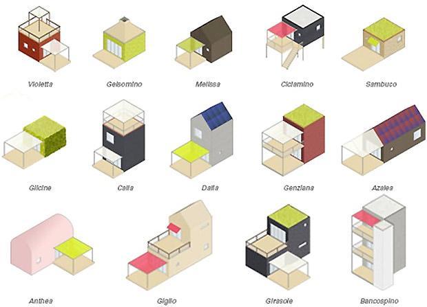 cibic: tipologie microcase