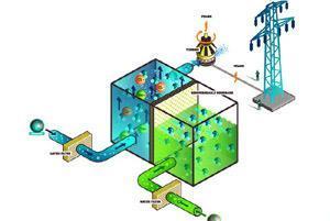Schema di funzionamento dell'impianto