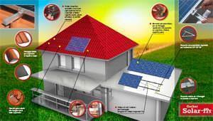 Pannelli di copertura, sistema Solarfix