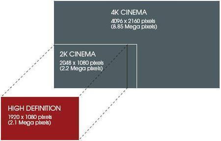 Formato 4k: Sony Cinema digitale