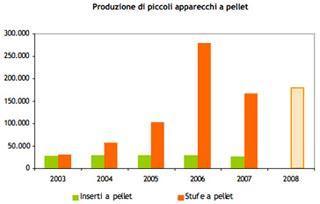 Produzione di piccoli apparecchi a pellet: fonte Associazione Italiana Pelllet