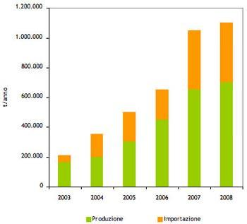 Il mercato del pellet in Italia: fonte Associazione Italiana Pelllet