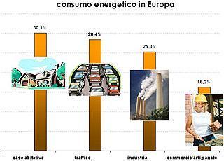 consumo energetico in Europa fonte: www.tophaus-consulting.it