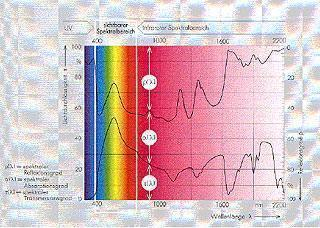 PLEXIGLAS HEATSTOP® XT : Spectral characteristics