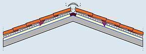 tetto ventilato AERcoppo