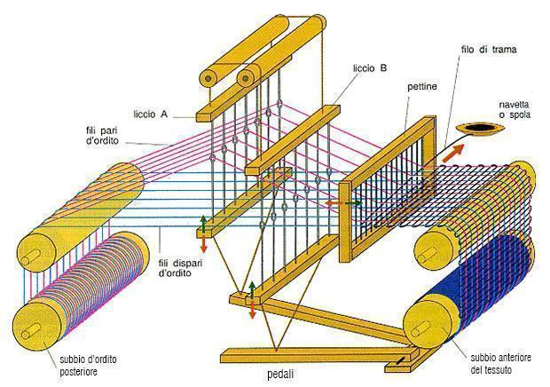 Tessitura: spaccato di un telaio a pettine liccio