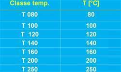 tabella temperature fumi