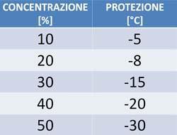 concentrazione protezione pannelli solari