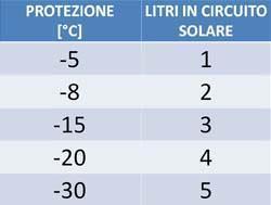 protezione e litri glicole pannello solare
