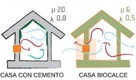 Biocalce: miglioramento della traspirabilità