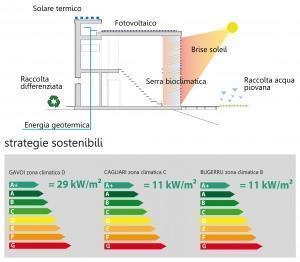 Risparmio energetico (copyright Cogodda - Cabras)