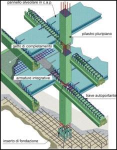 Sistema de vários andares APE hiperestático