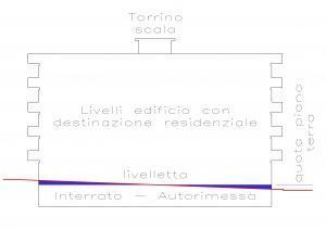 schema fabbricato e sezione stradale