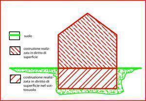 schema diritto di superficie A