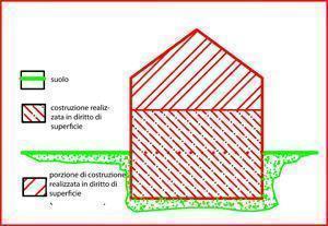 schema diritto di superficie B