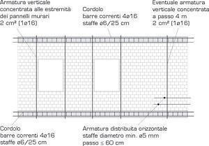 www.cisedil.it disposizione armature schema