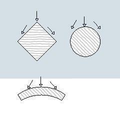 Disposizione corretta di parti strutturali per evitare ristagni d'acqua