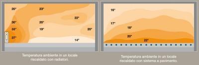 Differenze nella distribuzione delle temperature