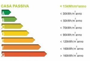 Riqualificazione energetica di un edificio, costi e ricavi: classi energetiche di un edificio/appartamento