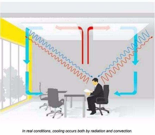 Pannelli fonoisolanti, migliorare l'isolamento acustico di Ecophon